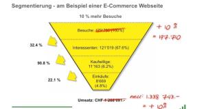 Segmentierung am Beispiel einer E-Commerce Website.