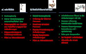 Vergleich von verschiedenen Methoden des User-Einbezugs