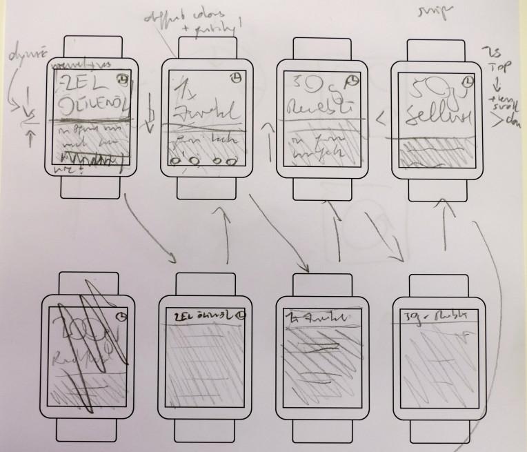 Skizzen mehrerer Screens mit Pfeilen dazwischen, die zeigen, wie man zwischen den Screens navigiert.