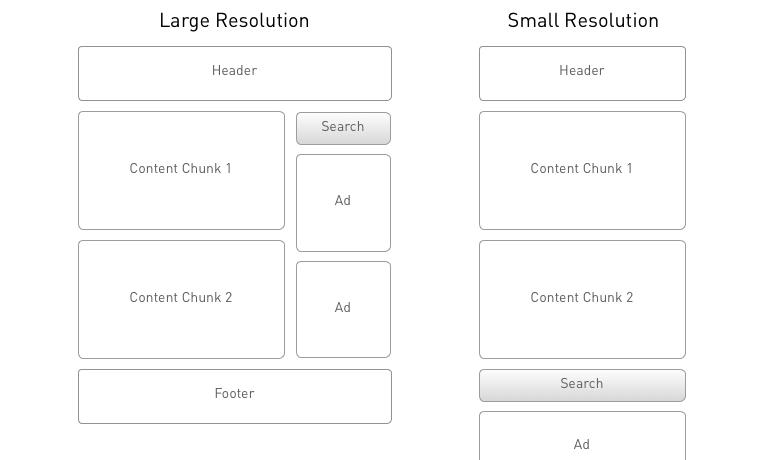 Beispiel eines Content-Reflow auf Kleinbildschirm