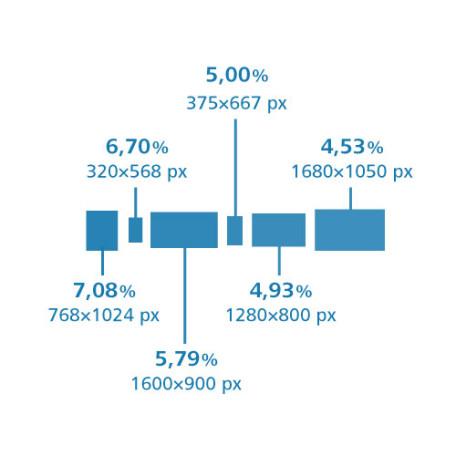 Artikelbild von Vertikal Responsive: Wieso Websites in der Höhe flexibel sein sollen