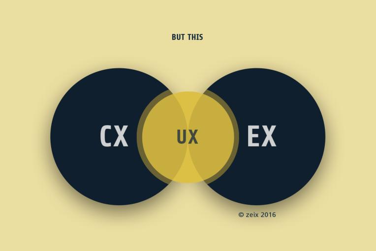 Zwei Kreise für Customer Experience und Employee Experience. Der 3. Kreis zeigt die User Experience als Schnittmenge.