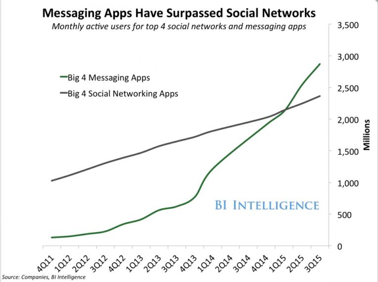 Achsendiagramm, das zeigt, dass die 4 grössten Messaging Apps schneller wachsen als die 4 grössten Social Networking Apps.
