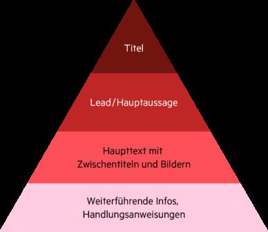 Pyramide zur Visualisierung der Ebenen von Details:Oberste Ebene: Titel, zweite Ebene Lead/Hauptaussage, dritte Ebene Haupttext mit Zwischentiteln und Bildern, unterste Ebene weiterführende Infos, Handlungsanweisungen.