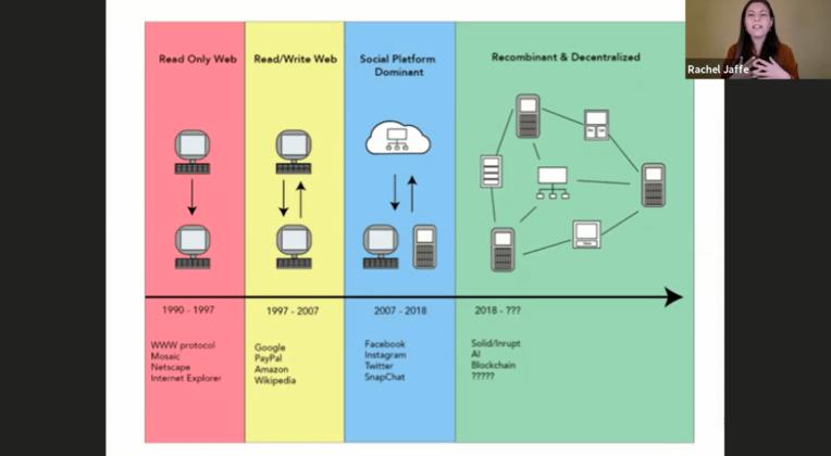Präsentationsfolie von Rachel Jaffe: Zukunft der IA