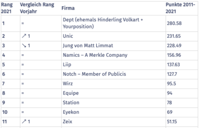 Bestenliste 2021 von Best of Swiss Web Schweizer Web-Dienlsteister